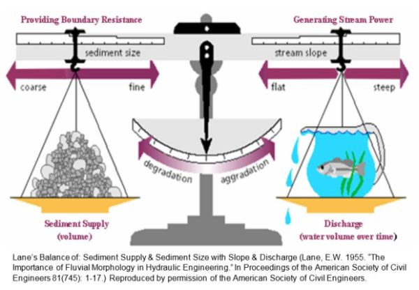 Lane's Diagram, depicting as a scale the balance of sediment supply and sediment size with slope and discharge